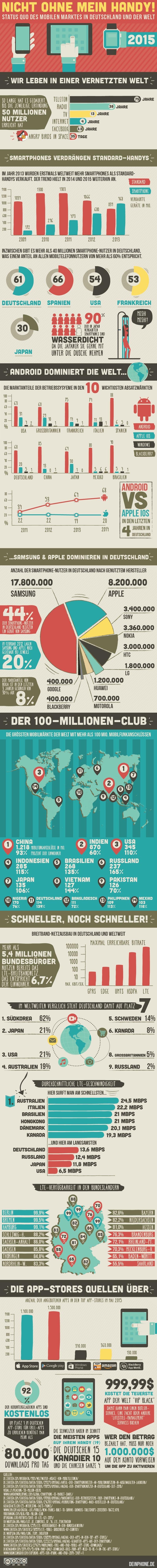 infografik_smartphones