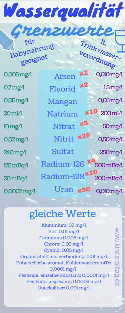 Die Wasserqualität - Ist Wasser gesund? auf imeister.de